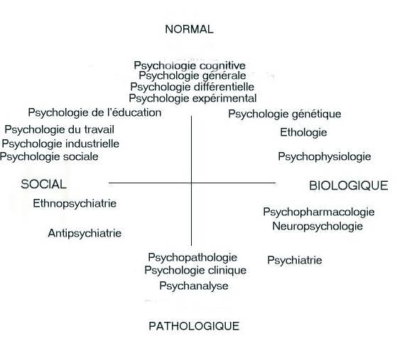 psychologie  u00b7 etresoimeme