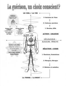 La guérison dans Energie capture015-230x300